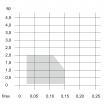 Inserts CCGT W08-W15-W20 TUNGALOY TURNLINE